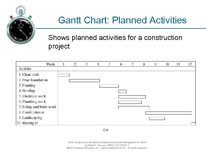 Gantt Chart: Planned Activities Shows planned activities for a construction project Work Systems and