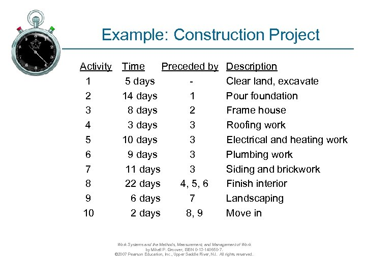 Example: Construction Project Activity Time Preceded by 1 5 days 2 14 days 1