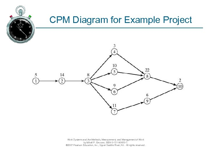 CPM Diagram for Example Project Work Systems and the Methods, Measurement, and Management of