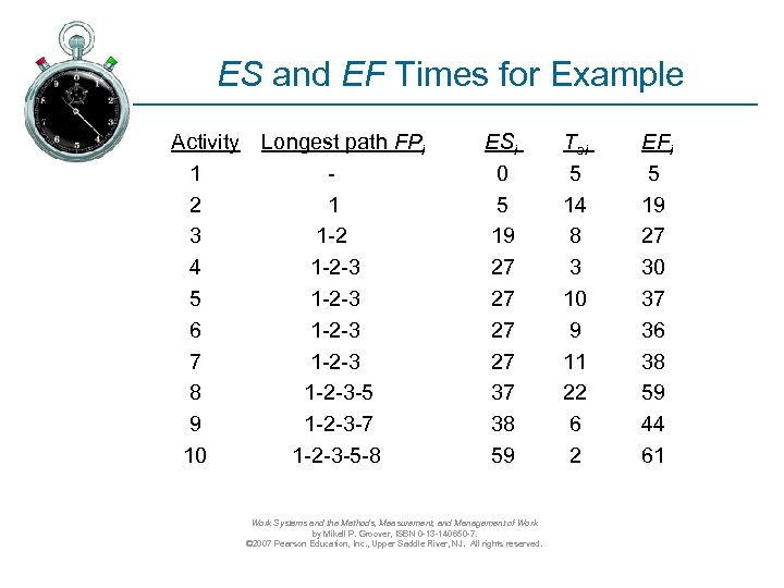 ES and EF Times for Example Activity Longest path FPi 1 2 1 3