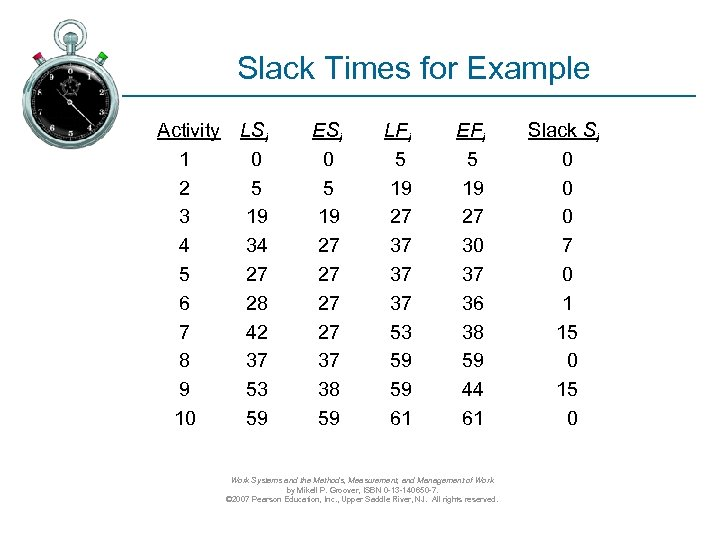 Slack Times for Example Activity LSi 1 0 2 5 3 19 4 34