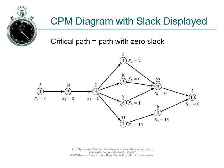 CPM Diagram with Slack Displayed Critical path = path with zero slack Work Systems
