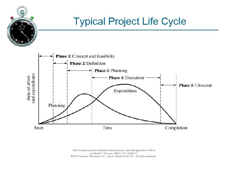 Typical Project Life Cycle Work Systems and the Methods, Measurement, and Management of Work