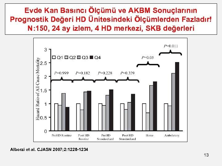 Evde Kan Basıncı Ölçümü ve AKBM Sonuçlarının Prognostik Değeri HD Ünitesindeki Ölçümlerden Fazladır! N: