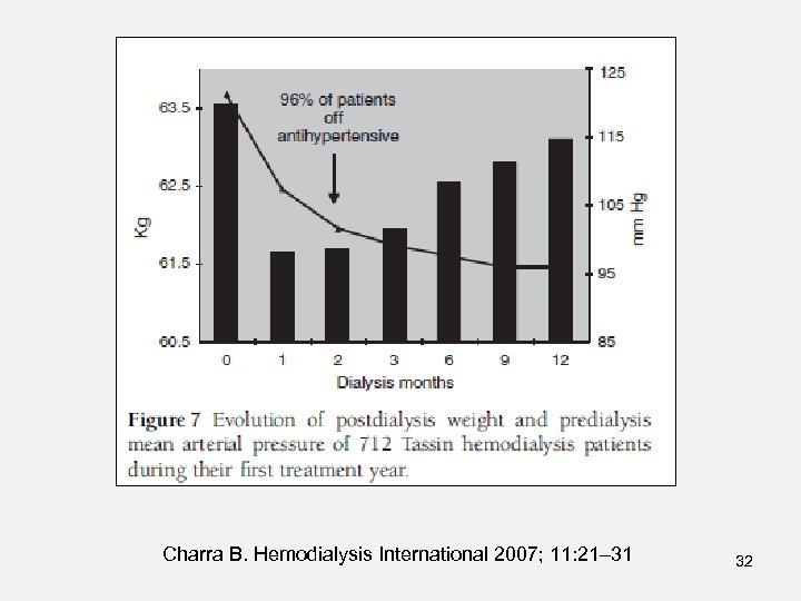 Charra B. Hemodialysis International 2007; 11: 21– 31 32