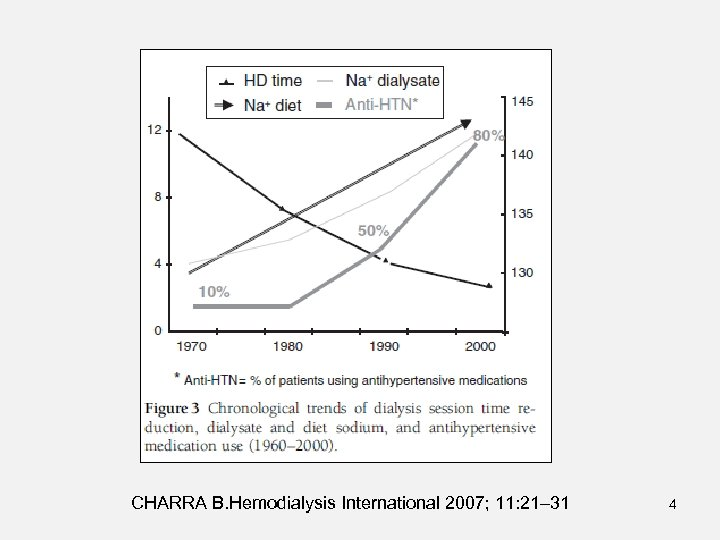 CHARRA B. Hemodialysis International 2007; 11: 21– 31 4