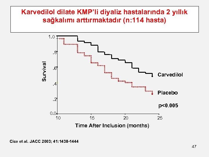 Karvedilol dilate KMP'li diyaliz hastalarında 2 yıllık sağkalımı arttırmaktadır (n: 114 hasta) 1. 0