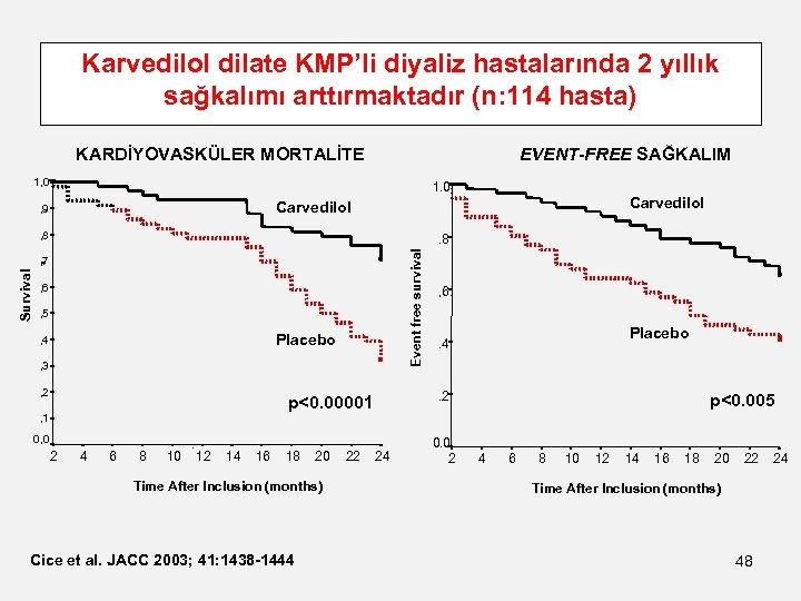 Karvedilol dilate KMP'li diyaliz hastalarında 2 yıllık sağkalımı arttırmaktadır (n: 114 hasta) KARDİYOVASKÜLER MORTALİTE