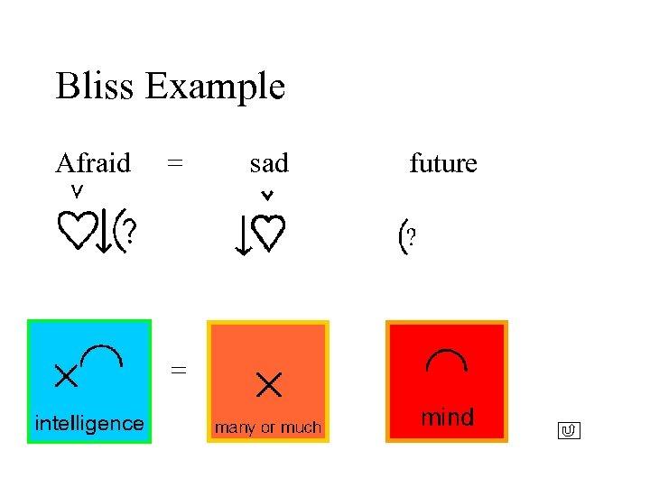 Bliss Example Afraid = = sad future