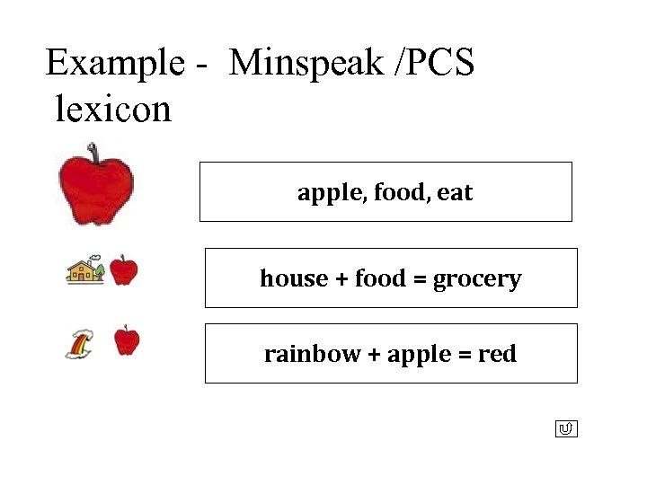 Example - Minspeak /PCS lexicon apple, food, eat house + food = grocery rainbow