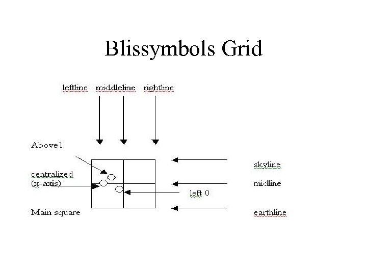 Blissymbols Grid
