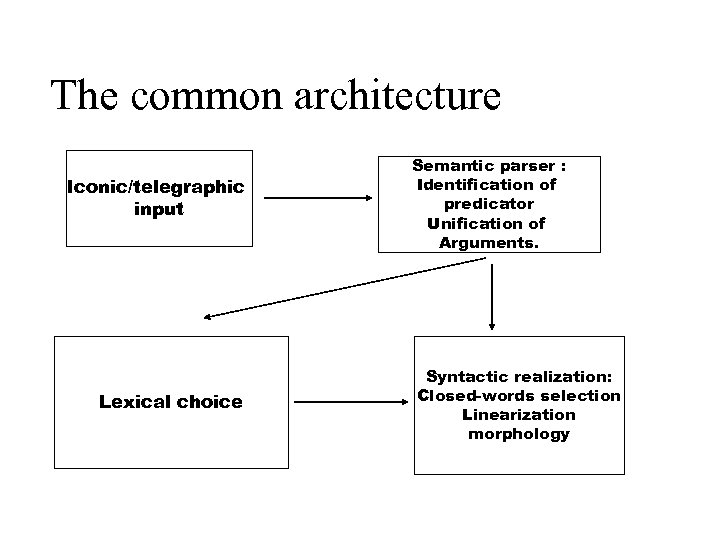 The common architecture Iconic/telegraphic input Lexical choice Semantic parser : Identification of predicator Unification