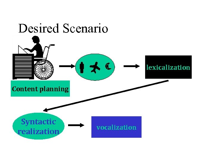 Desired Scenario Content planning Syntactic realization vocalization lexicalization