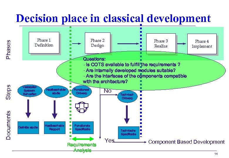 Documents Steps Phases Decision place in classical development Phase 1 Definition Phase 2 Design