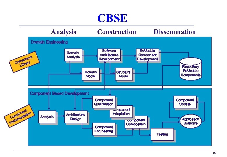 CBSE Analysis Construction Dissemination Domain Engineering Software Architecture Development Domain Analysis t nen mpo