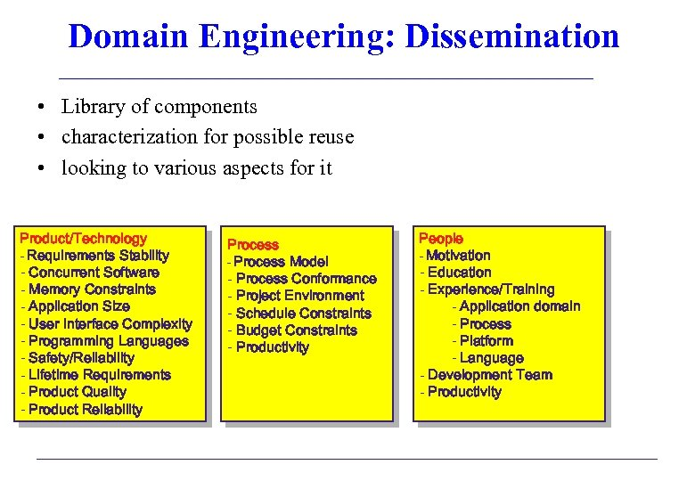 Domain Engineering: Dissemination • Library of components • characterization for possible reuse • looking