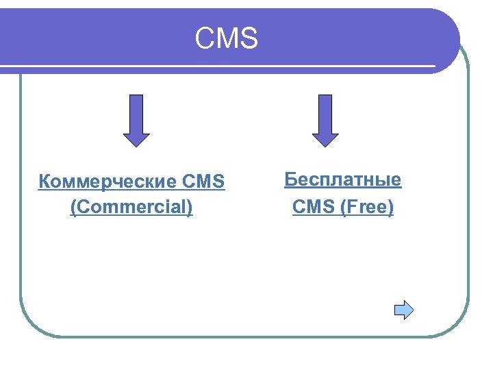 CMS Коммерческие CMS (Commercial) Бесплатные CMS (Free)