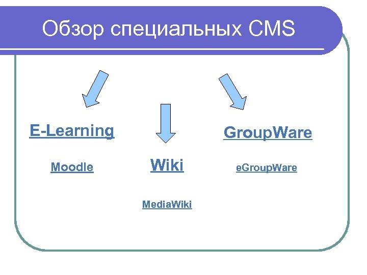 Обзор специальных CMS E-Learning Moodle Group. Ware Wiki Media. Wiki e. Group. Ware