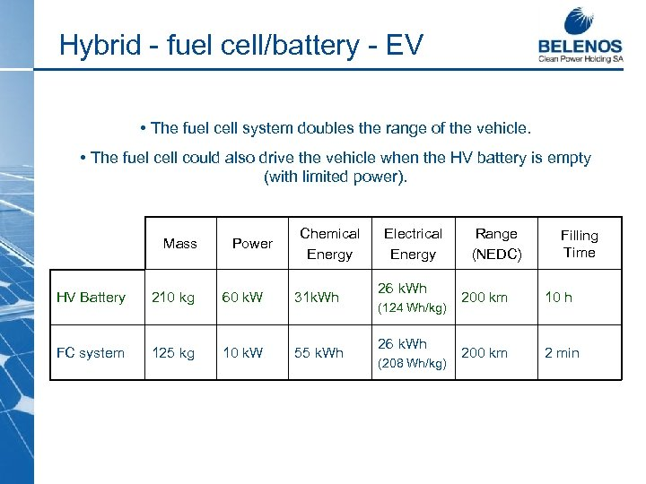 Hybrid - fuel cell/battery - EV • The fuel cell system doubles the range