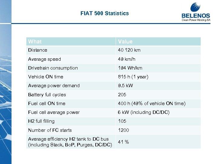 FIAT 500 Statistics What Value Distance 40 120 km Average speed 49 km/h Drivetrain