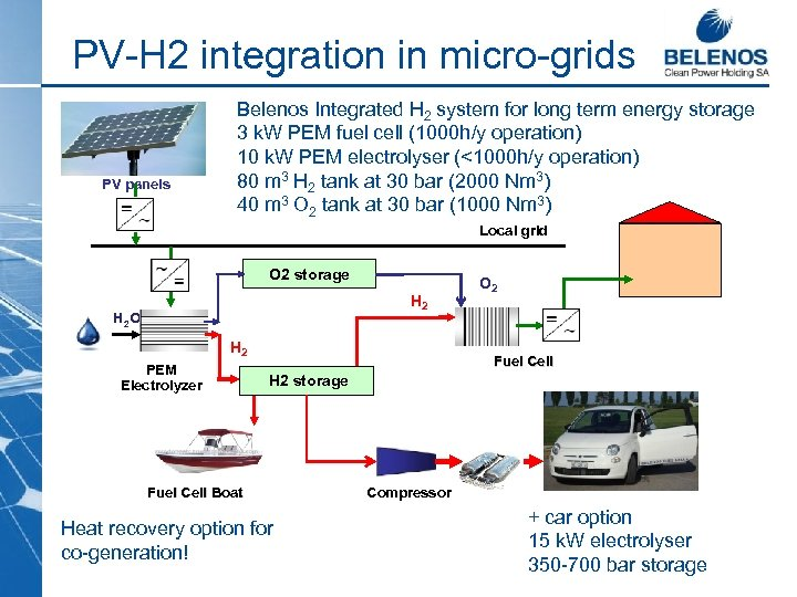 PV-H 2 integration in micro-grids PV panels Belenos Integrated H 2 system for long