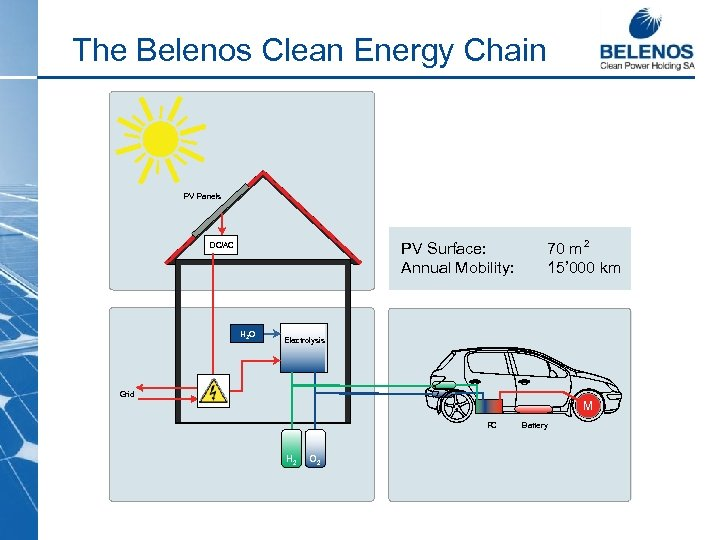The Belenos Clean Energy Chain PV Panels PV Surface: Annual Mobility: DC/AC H 2