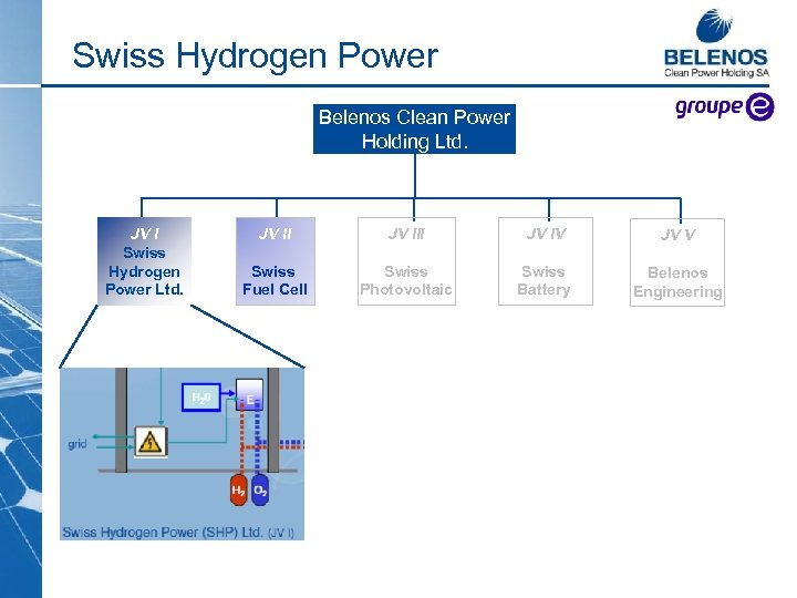 Swiss Hydrogen Power Belenos Clean Power Holding Ltd. JV I Swiss Hydrogen Power Ltd.