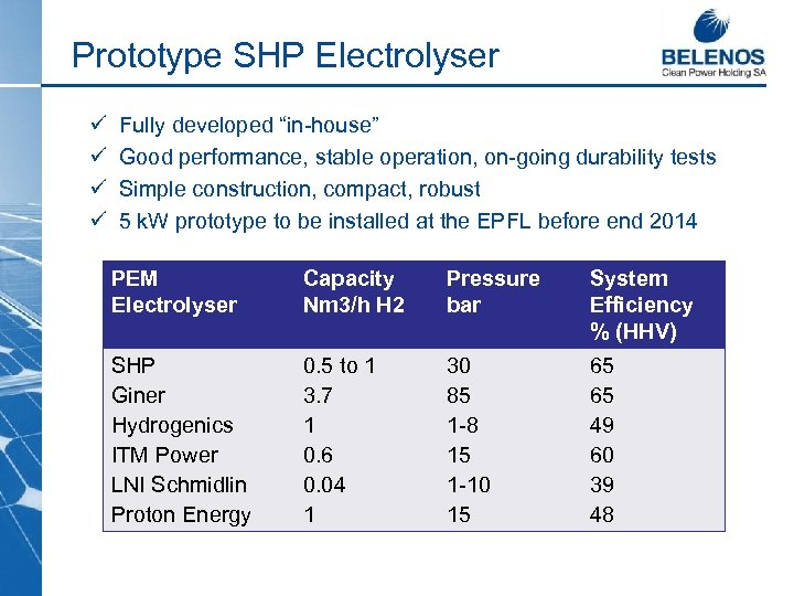 "Prototype SHP Electrolyser ü ü Fully developed ""in-house"" Good performance, stable operation, on-going durability"
