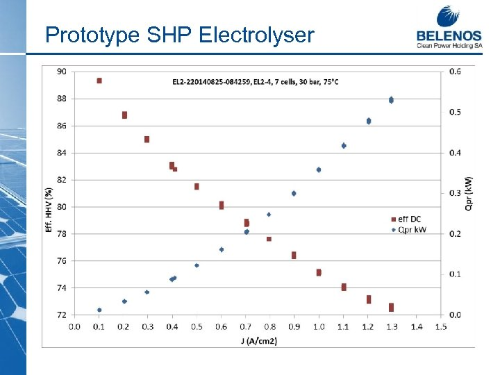 Prototype SHP Electrolyser