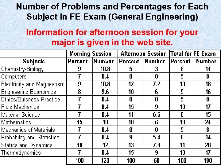 Number of Problems and Percentages for Each Subject in FE Exam (General Engineering) Information