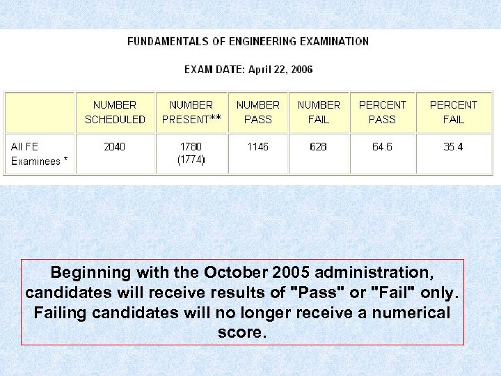 Beginning with the October 2005 administration, candidates will receive results of