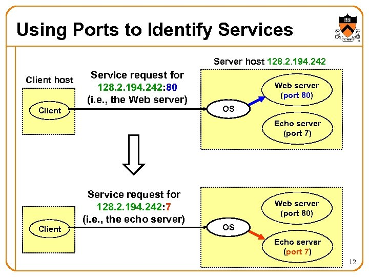 Using Ports to Identify Services Server host 128. 2. 194. 242 Client host Service