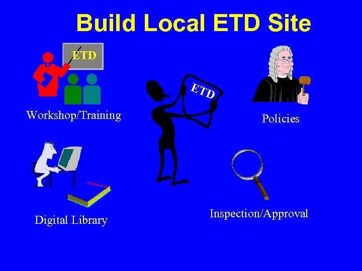 Build Local ETD Site ETD Workshop/Training Digital Library Policies Inspection/Approval