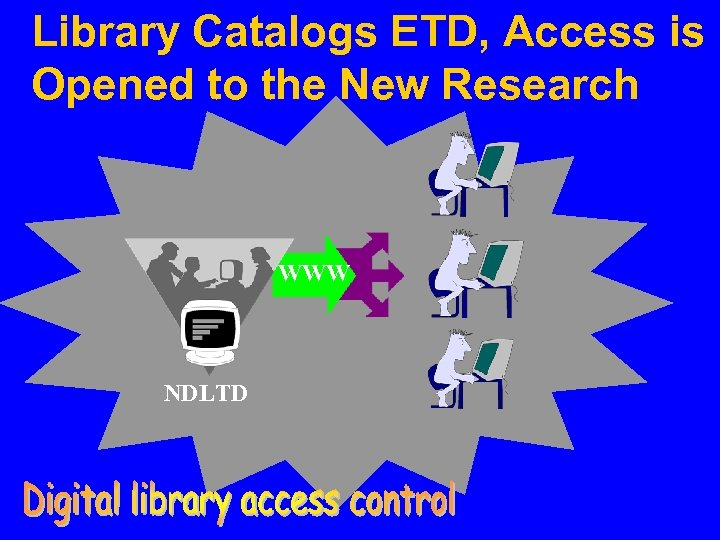Library Catalogs ETD, Access is Opened to the New Research WWW NDLTD