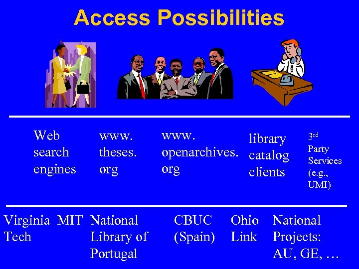 Access Possibilities Web search engines www. theses. org Virginia MIT National Tech Library of