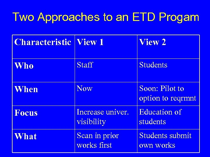 Two Approaches to an ETD Progam Characteristic View 1 View 2 Who Staff Students