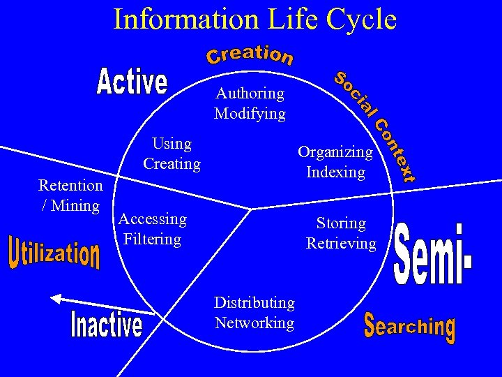 Information Life Cycle Authoring Modifying Using Creating Retention / Mining Organizing Indexing Accessing Filtering