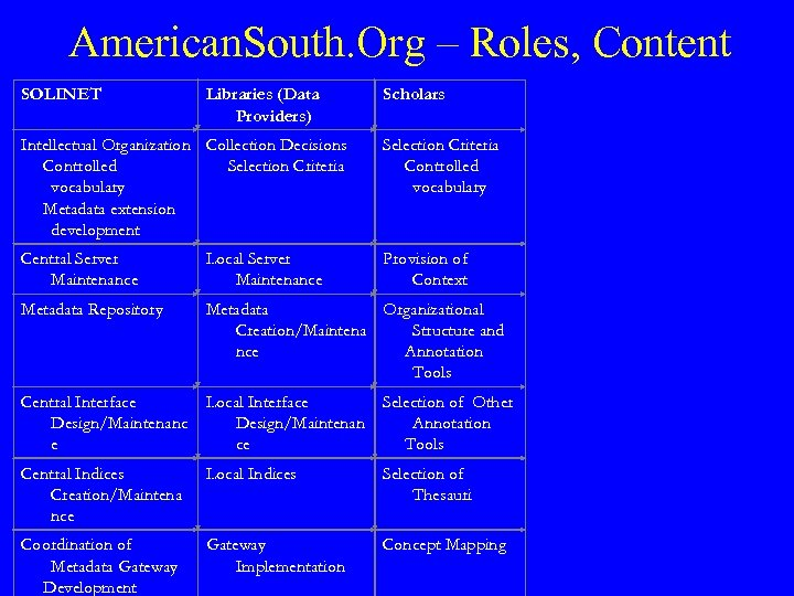 American. South. Org – Roles, Content SOLINET Libraries (Data Providers) Scholars Intellectual Organization Collection