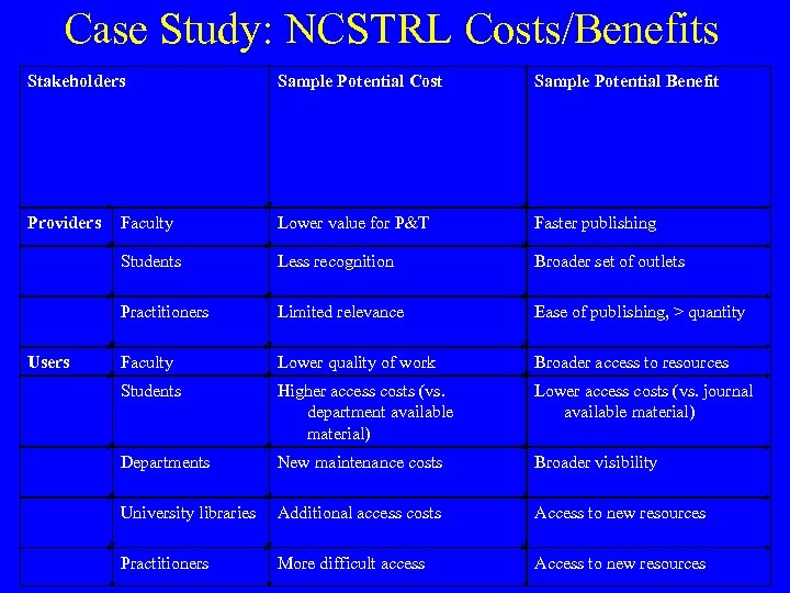 Case Study: NCSTRL Costs/Benefits Stakeholders Sample Potential Cost Sample Potential Benefit Providers Faculty Lower