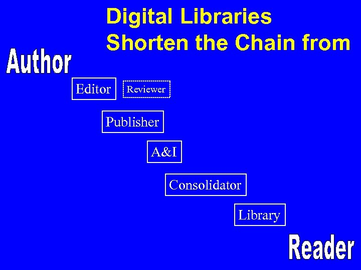 Digital Libraries Shorten the Chain from Editor Reviewer Publisher A&I Consolidator Library
