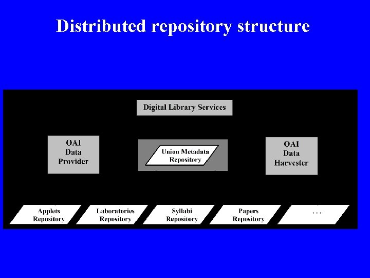Distributed repository structure