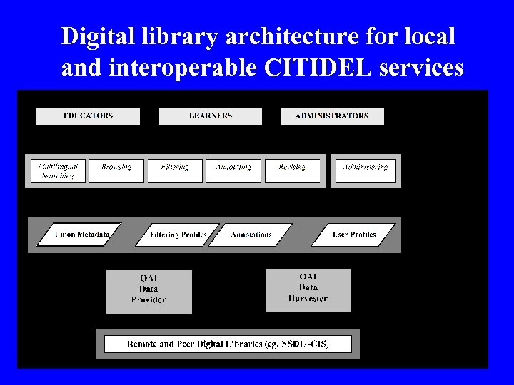 Digital library architecture for local and interoperable CITIDEL services