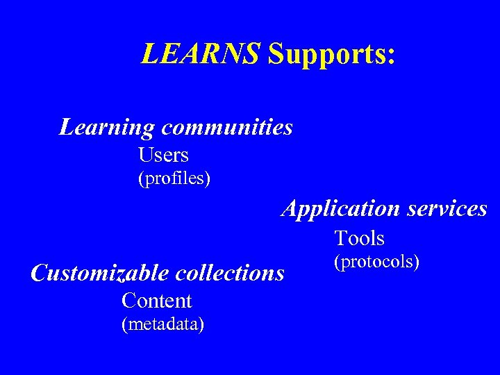 LEARNS Supports: Learning communities Users (profiles) Application services Tools Customizable collections Content (metadata) (protocols)