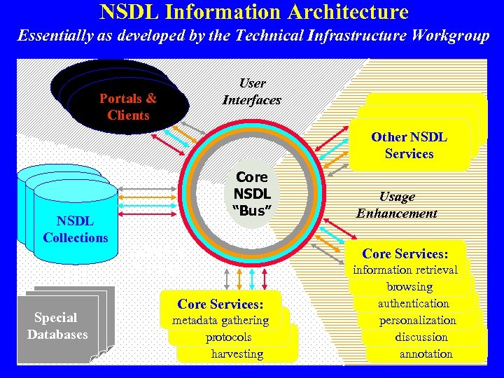 NSDL Information Architecture Essentially as developed by the Technical Infrastructure Workgroup Portals & Clients