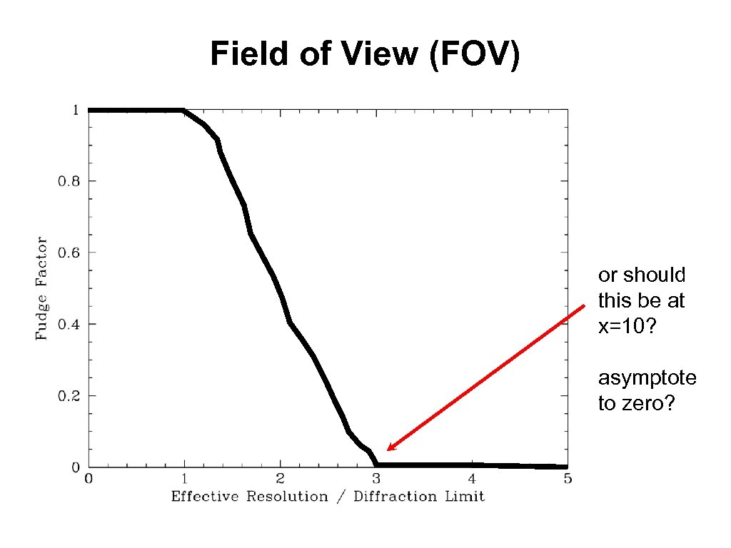 Field of View (FOV) or should this be at x=10? asymptote to zero?