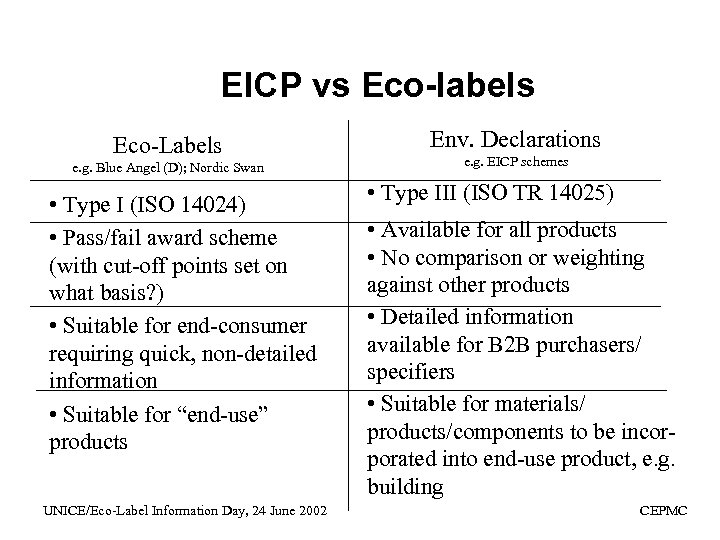 EICP vs Eco-labels Eco-Labels e. g. Blue Angel (D); Nordic Swan • Type I