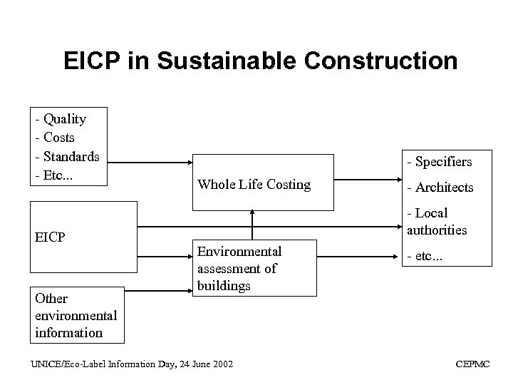 EICP in Sustainable Construction - Quality - Costs - Standards - Etc. . .