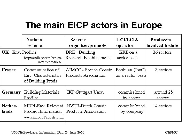 The main EICP actors in Europe National scheme UK Env. Profiles Scheme organiser/promoter BRE
