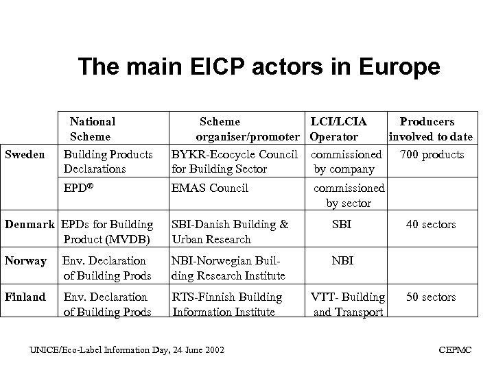 The main EICP actors in Europe Scheme LCI/LCIA Producers organiser/promoter Operator involved to date