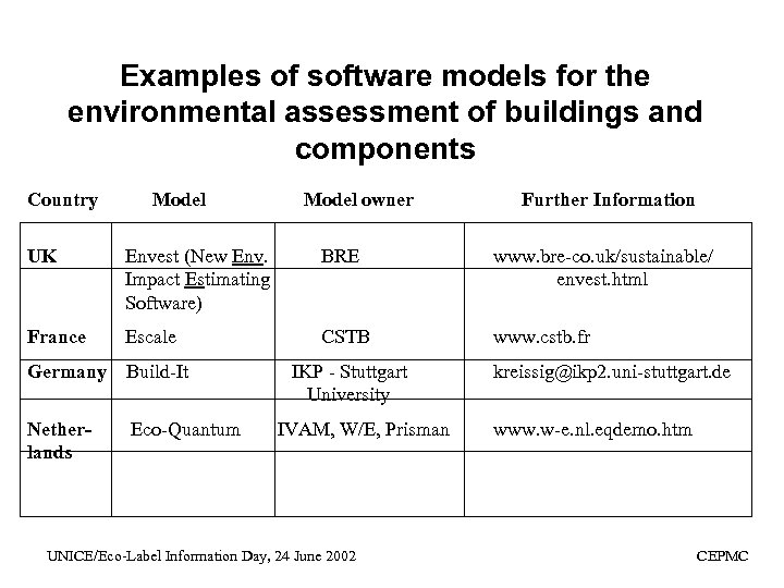 Examples of software models for the environmental assessment of buildings and components Country Model